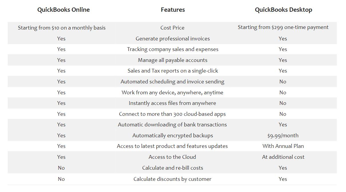 QuickBooks Online Vs Desktop - Detailed Comparison