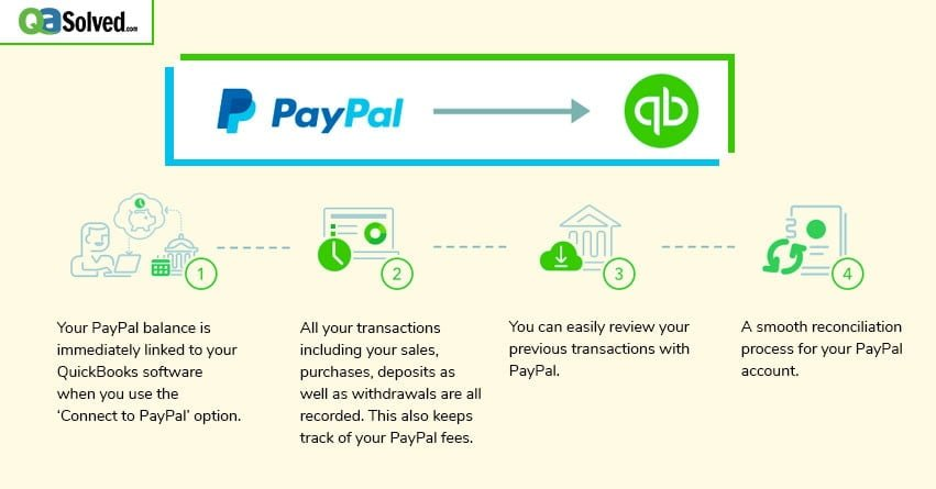 Connect QuickBooks Online to PayPal App